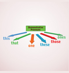 Demonstrative pronouns-english grammar vector