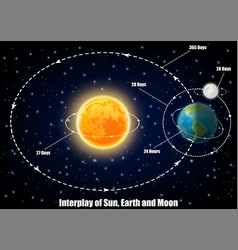 Interplay sun earth and moon vector