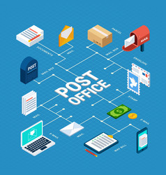 Mail isometric big flowchart vector