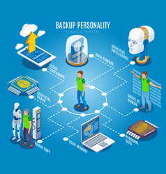Backup personality isometric flowchart vector