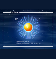 Platinum atom diagram concept vector