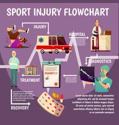 Sport trauma flat flowchart vector