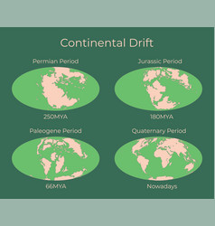 Continental drift and changes earth map vector