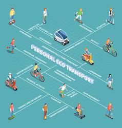 Personal eco transportation flowchart vector
