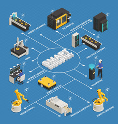 Smart industry manufacturing isometric flowchart vector