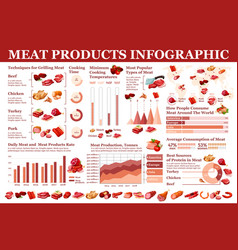 Meat products butchery sausages infographic vector