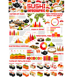 Japanese sushi rolls nigiri and maki infographics vector