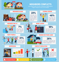 neighbor conflicts infographic set vector image