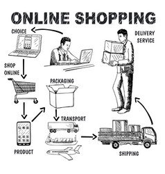 online shopping concept hand drawn vector image