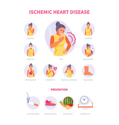 Ischemic heart disease vector