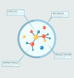 Molecular analysis banner template vector