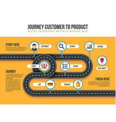 Customer journey map product movement vector