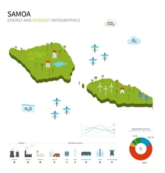 Energy industry and ecology of Samoa vector