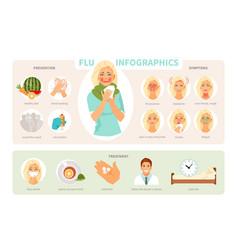 Influenza infographic vector