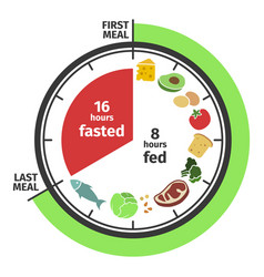 Scheme and concept of intermittent fasting clock vector