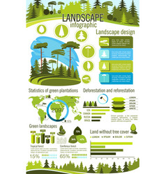 Landscape design infographic with green tree plant vector