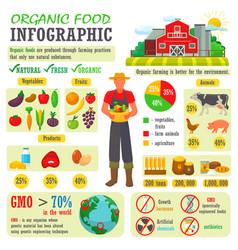 organic food farming or gardening vector image
