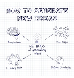 Methods of generating ideas vector image