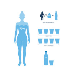 Daily water balance formula banner with human body vector