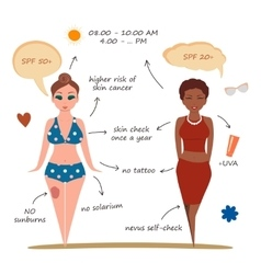 Young girls on the beach skin cancer prevent vector image