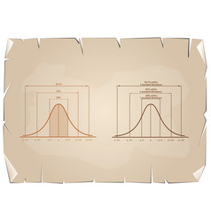 Ormal distribution or gaussian bell curve on old p vector