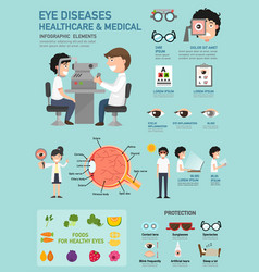 Eye diseases healthcare amp medical infographic vector