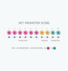 Calculating nps formula net promoter score scoring vector