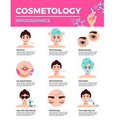 Rejuvenation cosmetology infographics vector