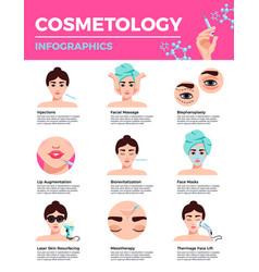 rejuvenation cosmetology infographics vector image