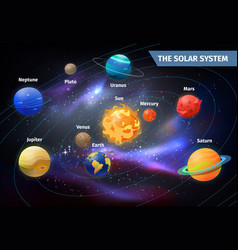 planets on orbits around sun solar system vector image