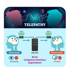 Telepathy brain computer set vector