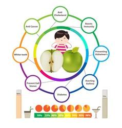 Amazing Health Benefits of apples vector