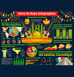 cinco de mayo mexican holiday fiesta infographic vector image