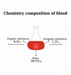 The chemical composition of the blood vector