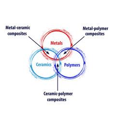 Metal ceramic polymer composites diagram diagram vector