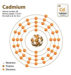 Atom Cadmium vector image