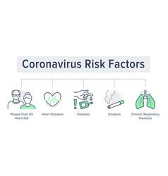 Coronavirus risk factors poster with flat line vector