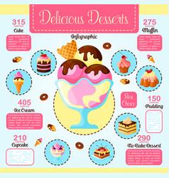 Desserts cakes calories infographics vector