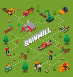 Sawmill timber mill lumberjack isometric flowchart vector