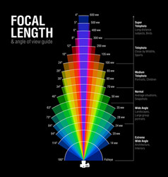 focal length and angle view guide vector image