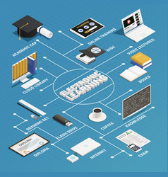 E-learning isometric flowchart vector