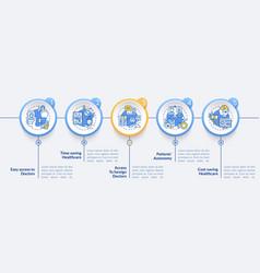 Telemedicine benefits steps infographic template vector