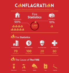 infographic conflagration property insurance vector image