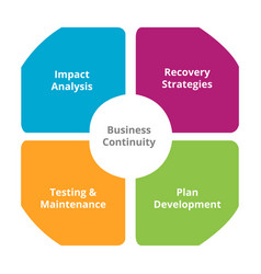 Diagram business continuity plan -recovery and vector