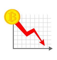 falling bitcoin graph decrease in cryptocurrency vector image