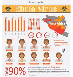 Infographic about deadly ebola virus EVD vector