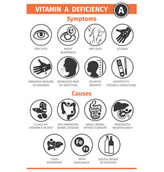 Symptoms and causes vitamin a deficiency vector