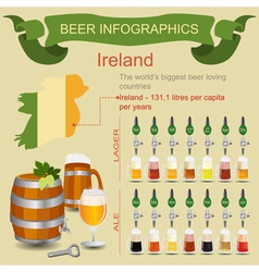 Beer infographics The worlds biggest beer loving vector image