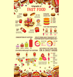 fast food infographic of burger drink and dessert vector image