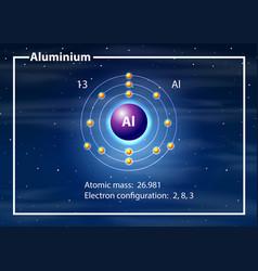A aluminium atom diagram vector